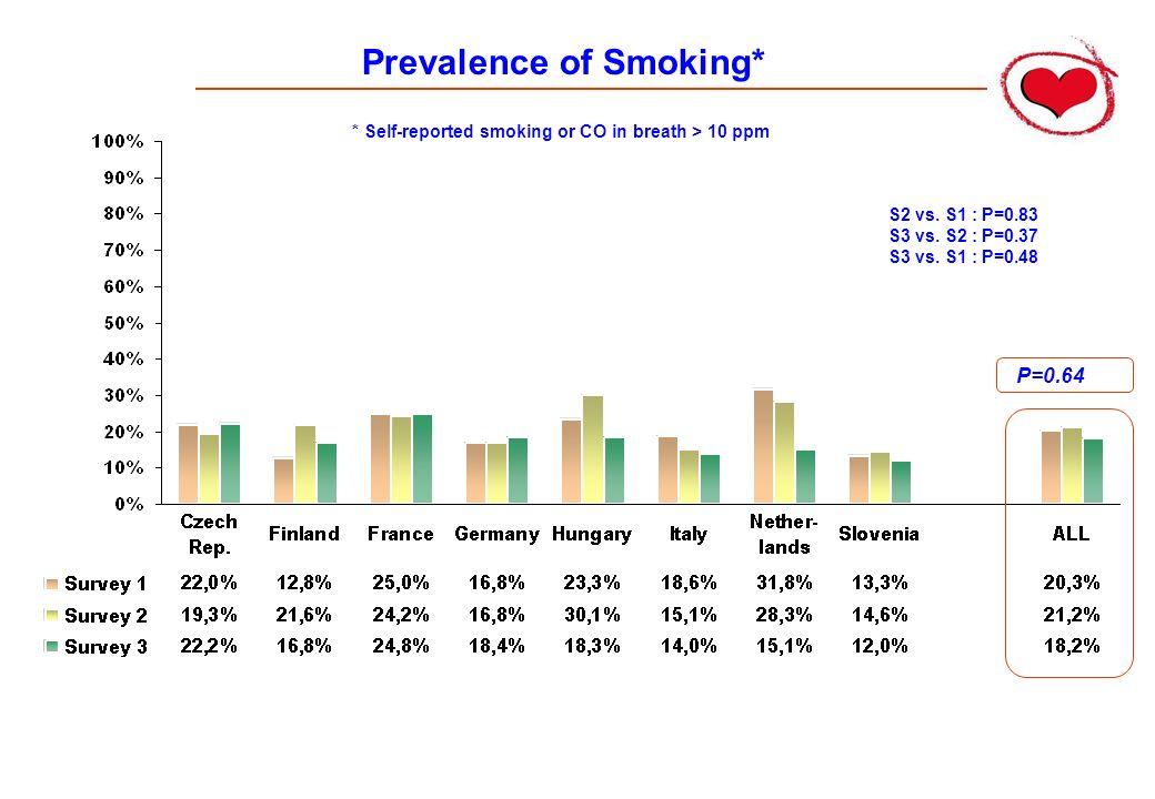 Prevalence of Smoking*