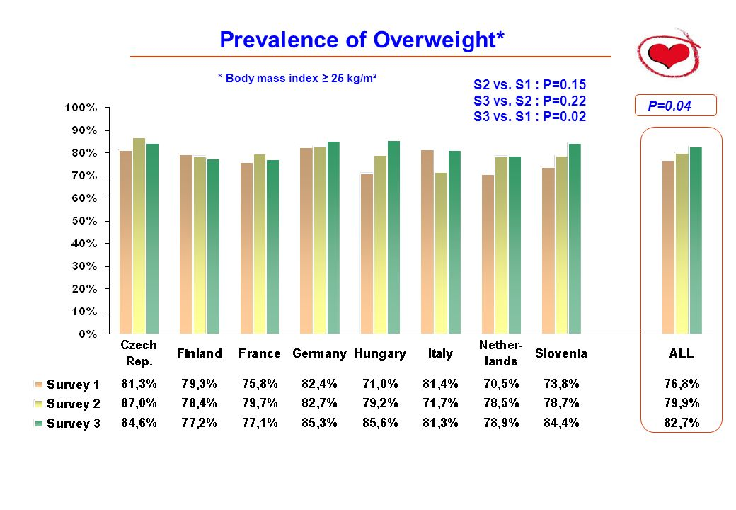 Prevalence of Overweight*