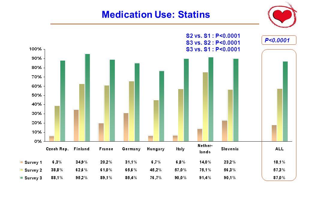Medication Use: Statins