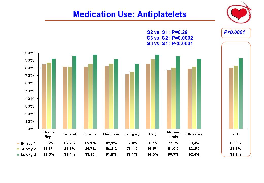 Medication Use: Antiplatelets