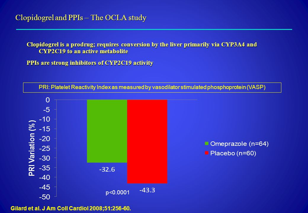 Clopidogrel and PPIs – The OCLA study