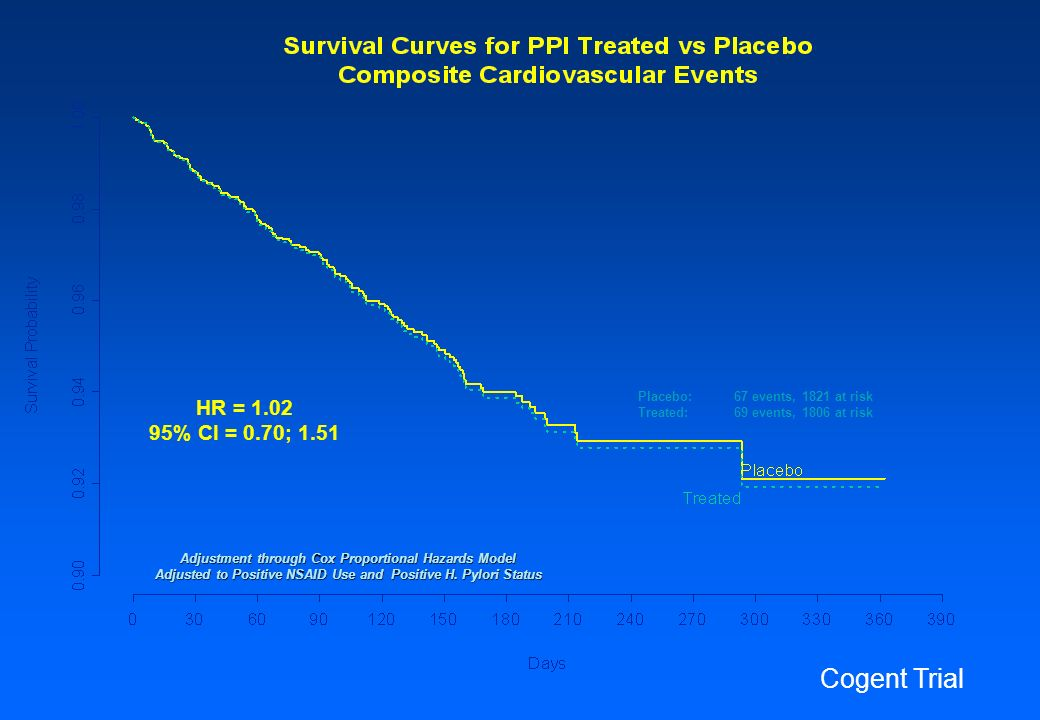 Placebo: 67 events, 1821 at risk Treated: 69 events, 1806 at risk