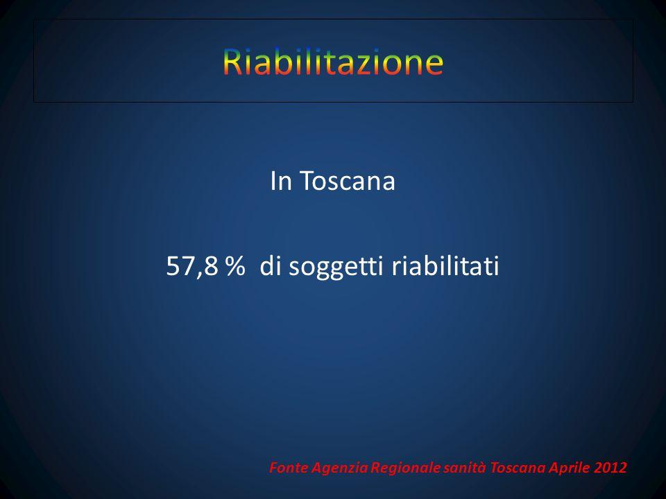 57,8 % di soggetti riabilitati