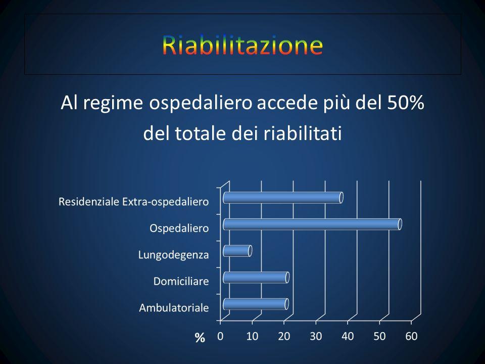 Al regime ospedaliero accede più del 50% del totale dei riabilitati