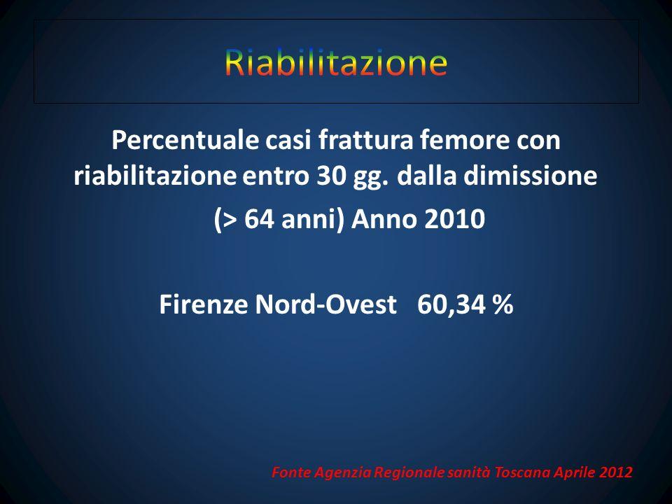 Riabilitazione Percentuale casi frattura femore con riabilitazione entro 30 gg. dalla dimissione (> 64 anni) Anno 2010 Firenze Nord-Ovest 60,34 %