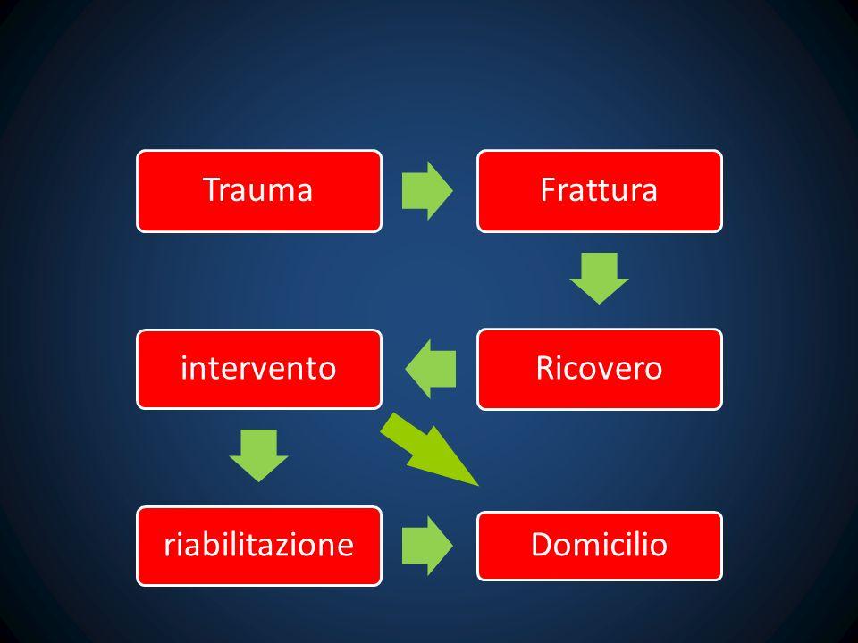 Trauma Frattura Ricovero intervento riabilitazione Domicilio