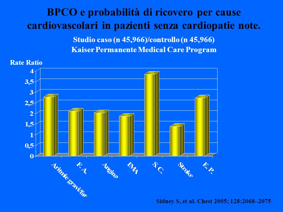 BPCO e probabilità di ricovero per cause cardiovascolari in pazienti senza cardiopatie note. Studio caso (n 45,966)/controllo (n 45,966) Kaiser Permanente Medical Care Program