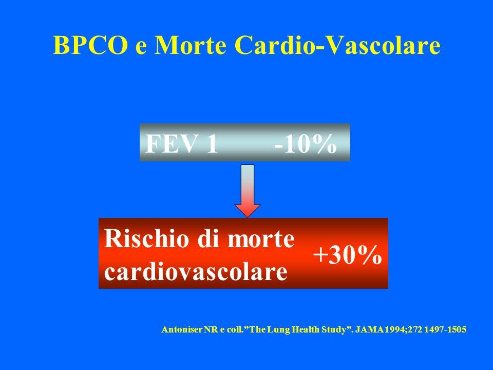 BPCO e Morte Cardio-Vascolare