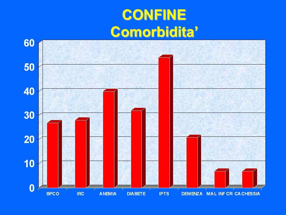 CONFINE Comorbidita' 30