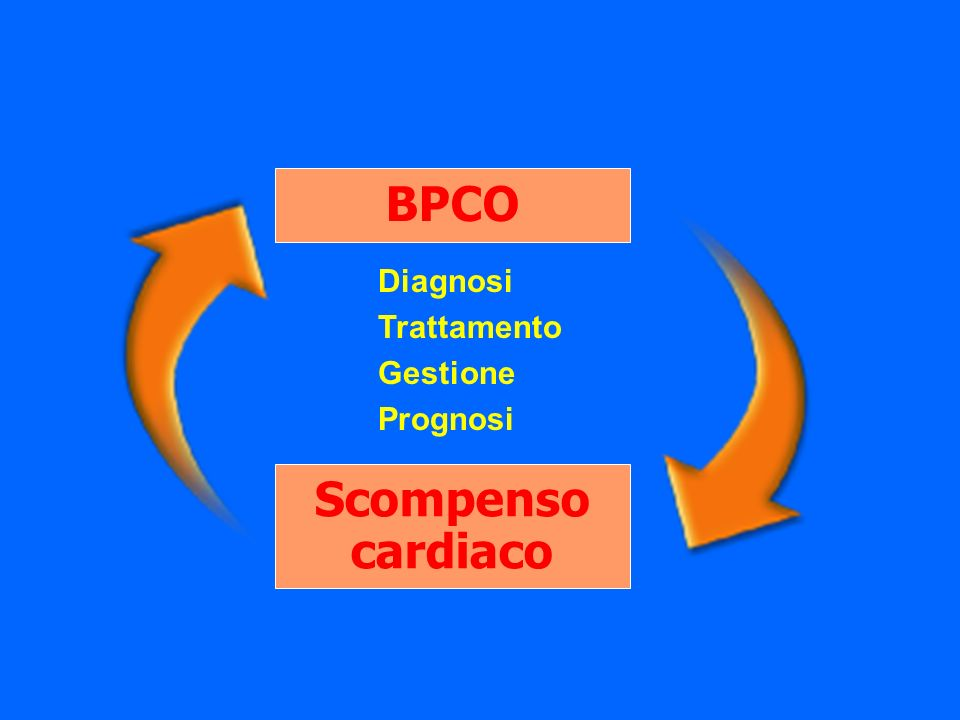 BPCO Scompenso cardiaco