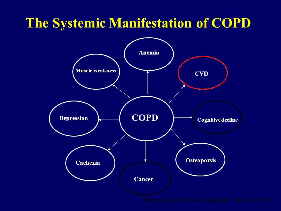 The Systemic Manifestation of COPD