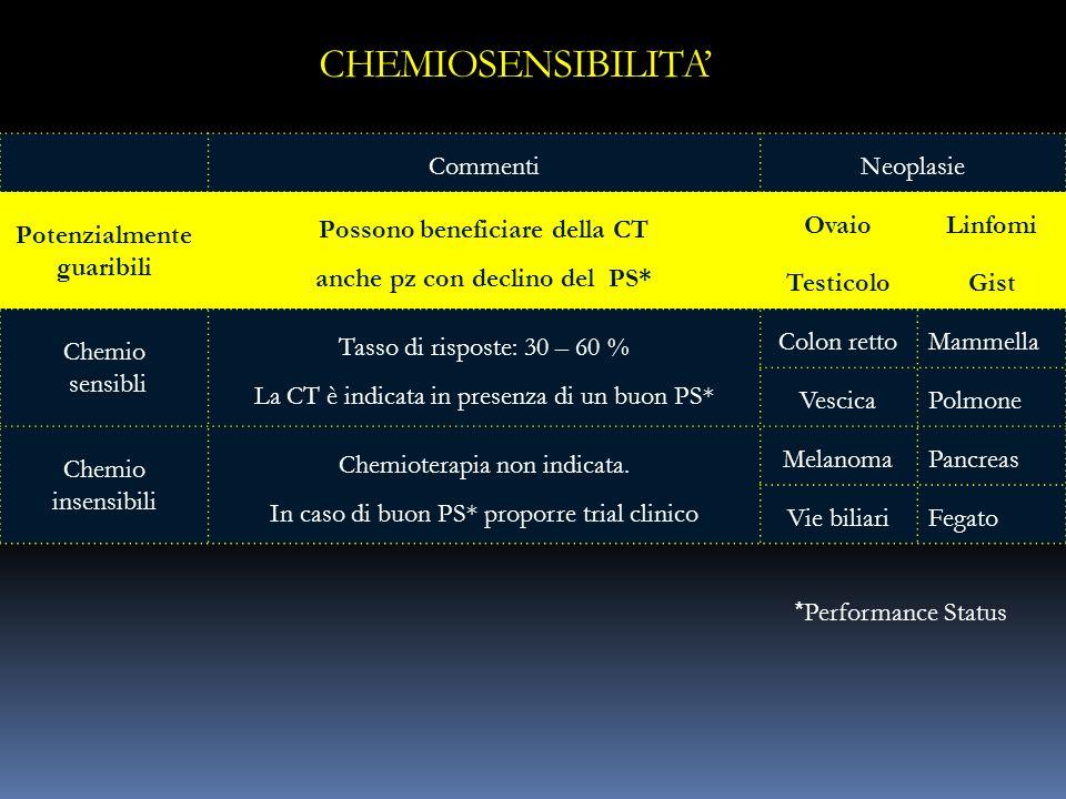 CHEMIOSENSIBILITA' Commenti Neoplasie Potenzialmente guaribili