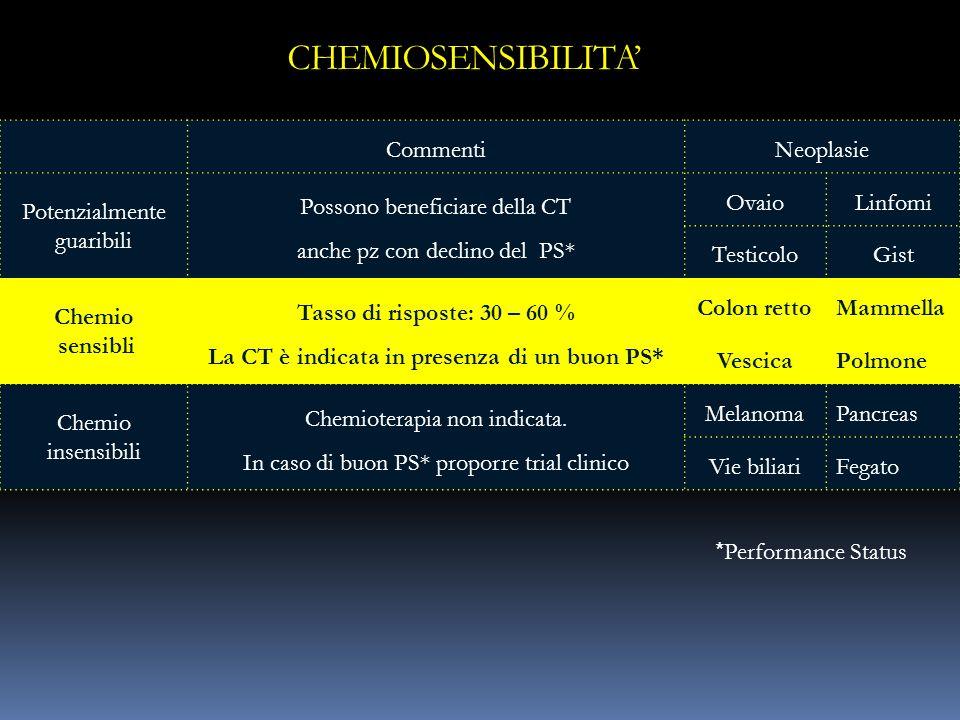 La CT è indicata in presenza di un buon PS*