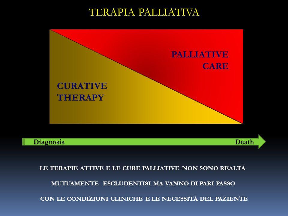 TERAPIA PALLIATIVA PALLIATIVE CARE CURATIVE THERAPY Diagnosis Death