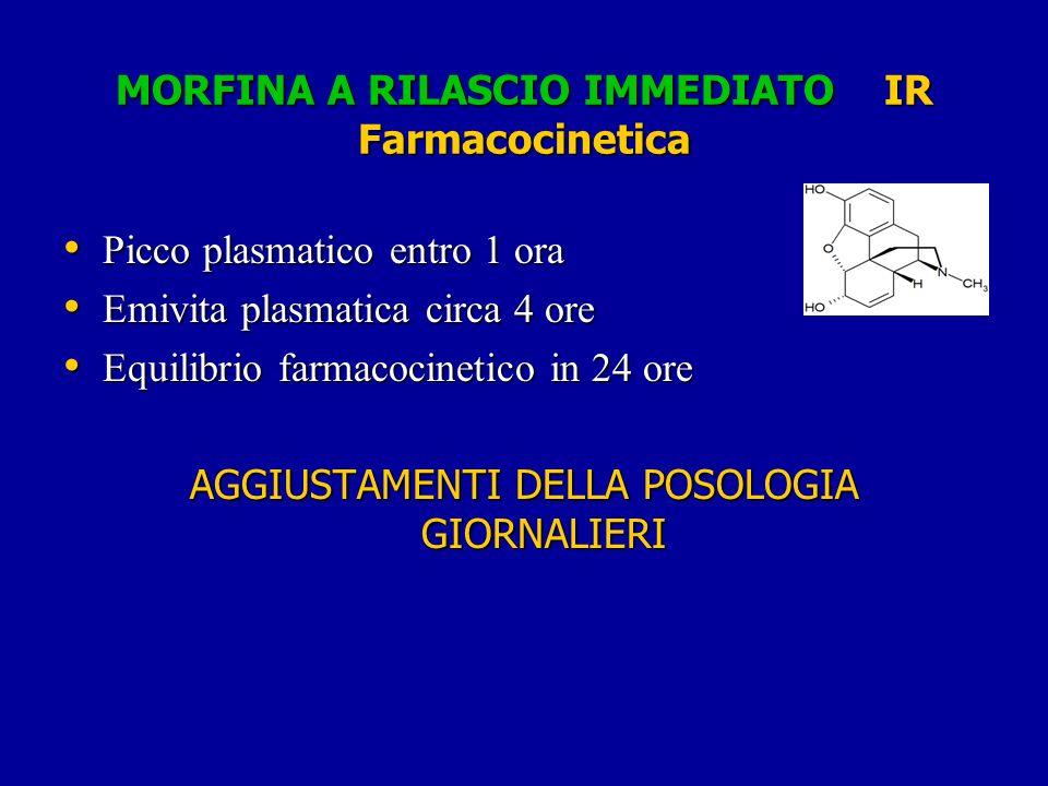 MORFINA A RILASCIO IMMEDIATO IR Farmacocinetica