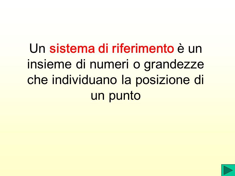 Un sistema di riferimento è un insieme di numeri o grandezze che individuano la posizione di un punto