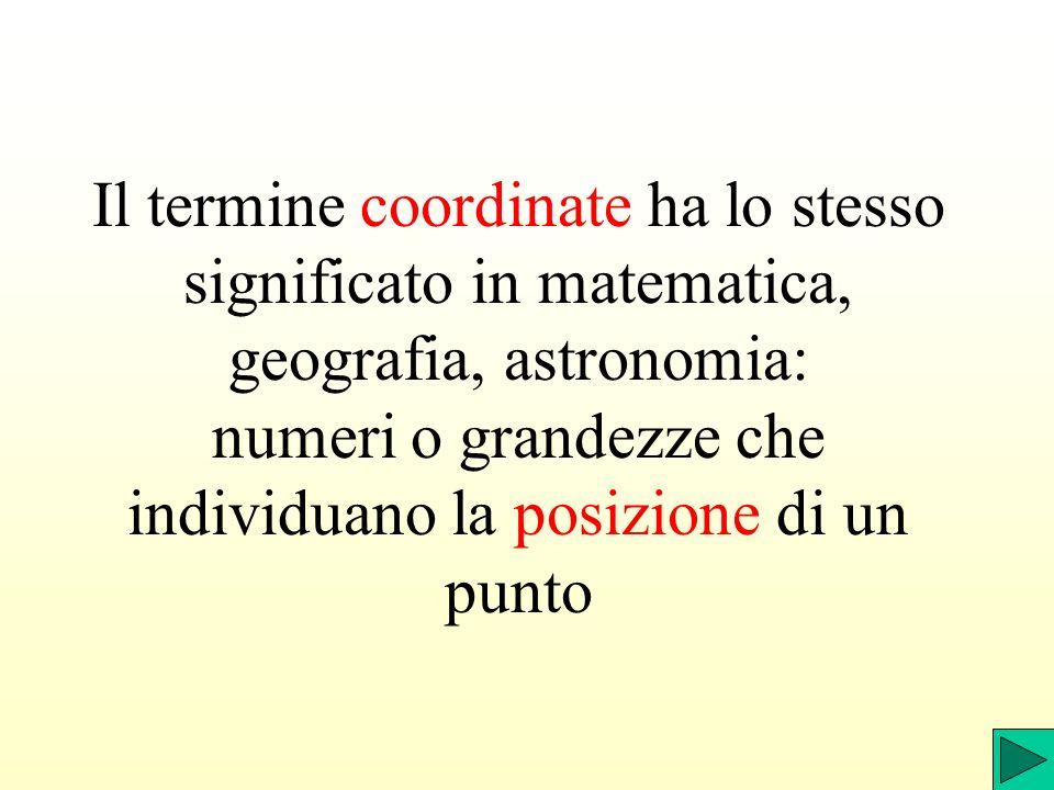 Il termine coordinate ha lo stesso significato in matematica, geografia, astronomia: numeri o grandezze che individuano la posizione di un punto