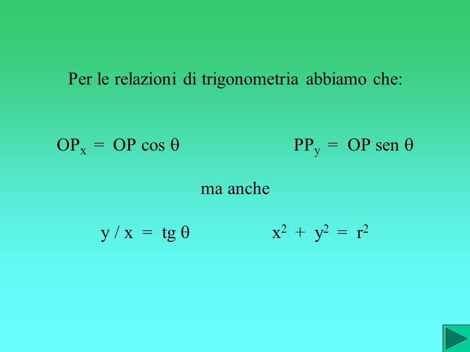 Per le relazioni di trigonometria abbiamo che: OPx = OP cos q PPy = OP sen q ma anche y / x = tg q x2 + y2 = r2