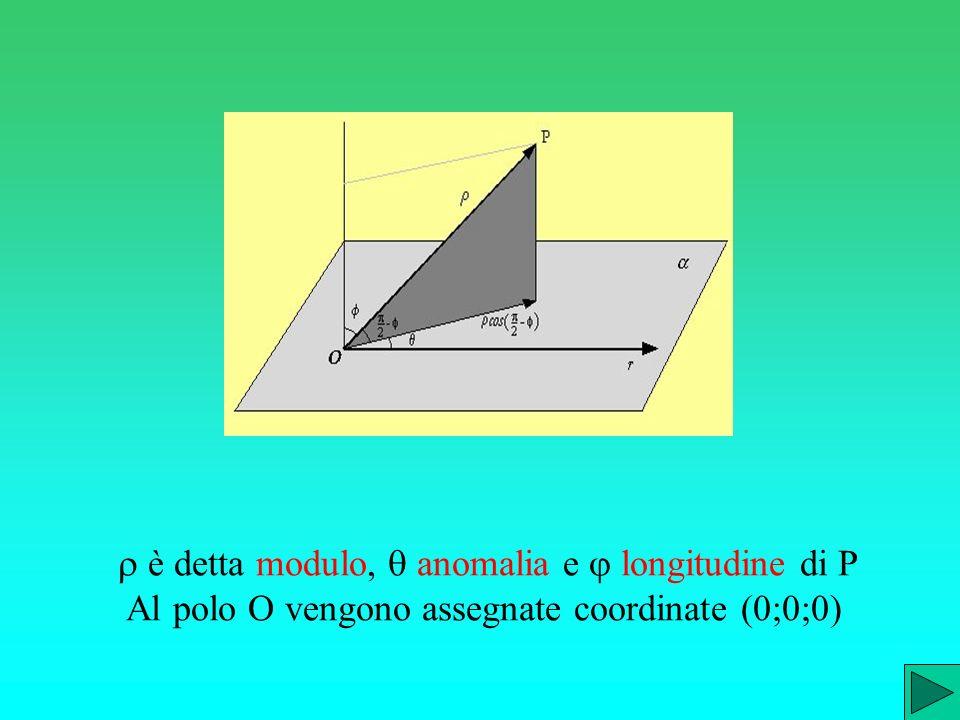 r è detta modulo, q anomalia e j longitudine di P Al polo O vengono assegnate coordinate (0;0;0)