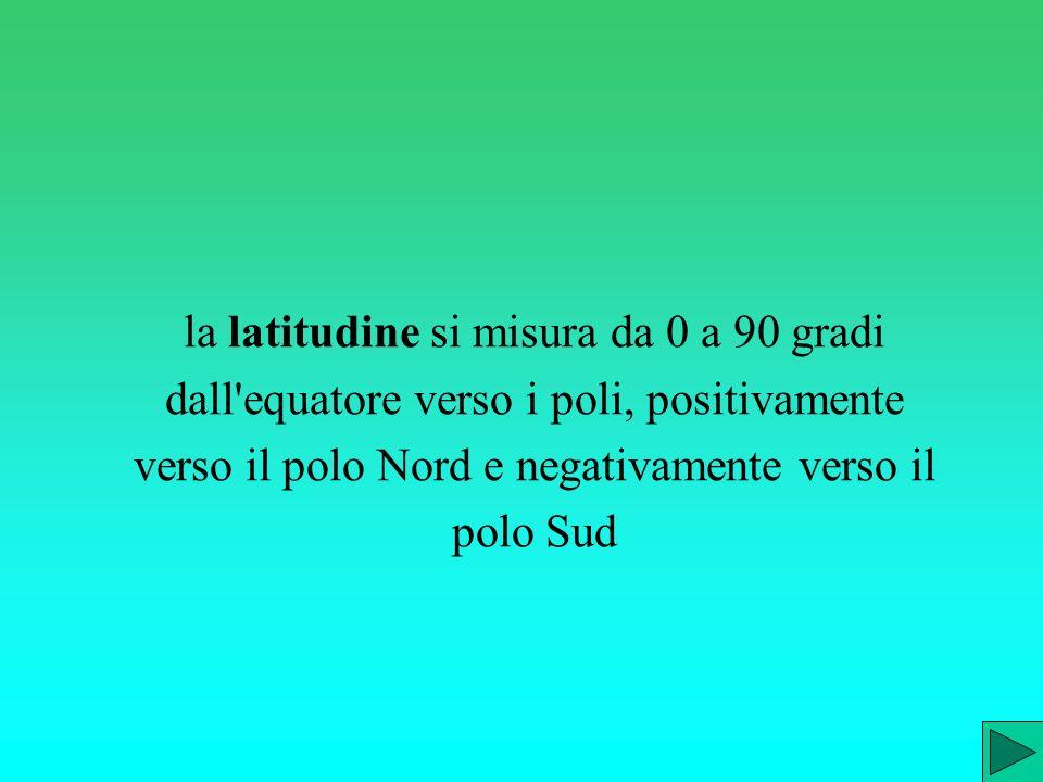 la latitudine si misura da 0 a 90 gradi dall equatore verso i poli, positivamente verso il polo Nord e negativamente verso il polo Sud