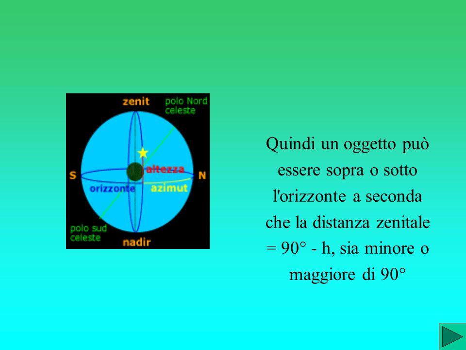Quindi un oggetto può essere sopra o sotto l orizzonte a seconda che la distanza zenitale = 90° - h, sia minore o maggiore di 90°