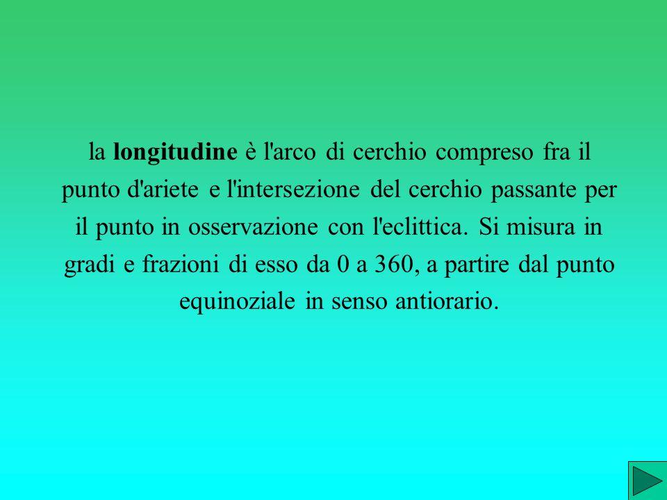 la longitudine è l arco di cerchio compreso fra il punto d ariete e l intersezione del cerchio passante per il punto in osservazione con l eclittica.