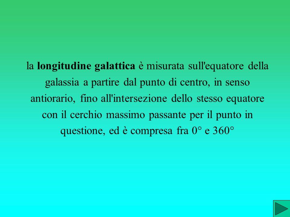 la longitudine galattica è misurata sull equatore della galassia a partire dal punto di centro, in senso antiorario, fino all intersezione dello stesso equatore con il cerchio massimo passante per il punto in questione, ed è compresa fra 0° e 360°