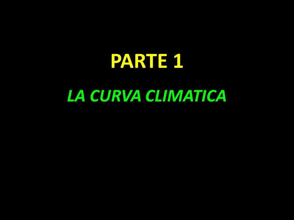 PARTE 1 LA CURVA CLIMATICA