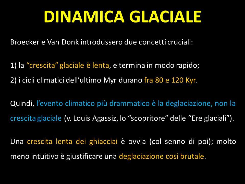 DINAMICA GLACIALEBroecker e Van Donk introdussero due concetti cruciali: 1) la crescita glaciale è lenta, e termina in modo rapido;