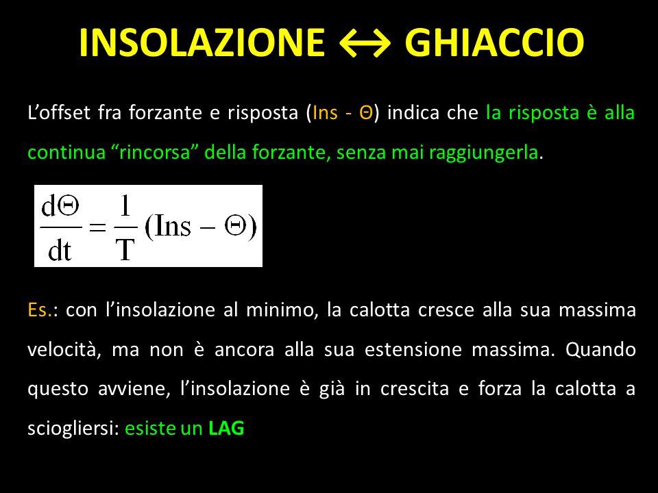 INSOLAZIONE ↔ GHIACCIO