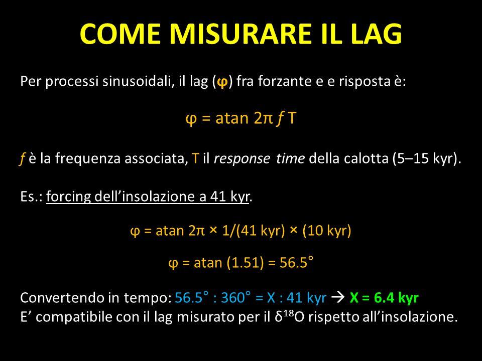 ϕ = atan 2π × 1/(41 kyr) × (10 kyr)