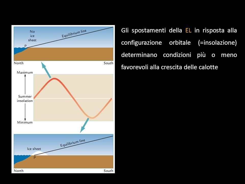 Gli spostamenti della EL in risposta alla configurazione orbitale (=insolazione) determinano condizioni più o meno favorevoli alla crescita delle calotte