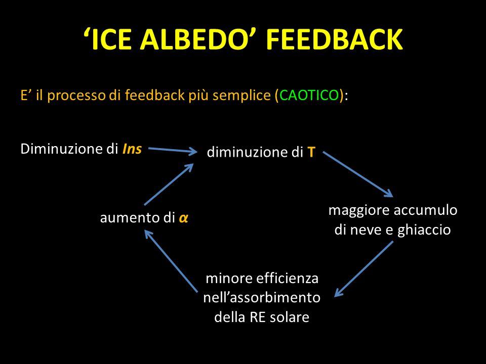 'ICE ALBEDO' FEEDBACKE' il processo di feedback più semplice (CAOTICO): Diminuzione di Ins. diminuzione di T.