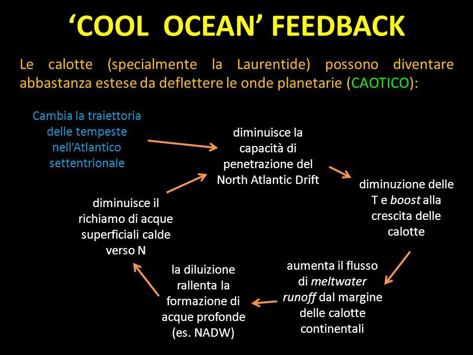 'COOL OCEAN' FEEDBACK Le calotte (specialmente la Laurentide) possono diventare abbastanza estese da deflettere le onde planetarie (CAOTICO):