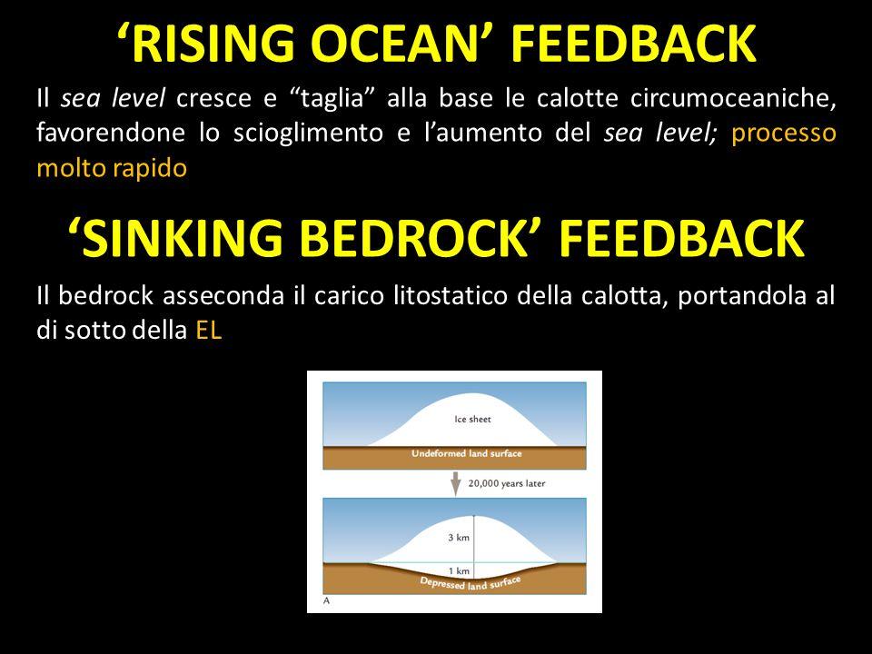 'RISING OCEAN' FEEDBACK 'SINKING BEDROCK' FEEDBACK