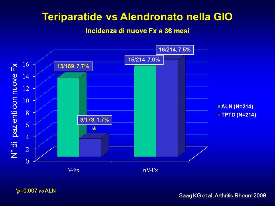 Teriparatide vs Alendronato nella GIO Incidenza di nuove Fx a 36 mesi