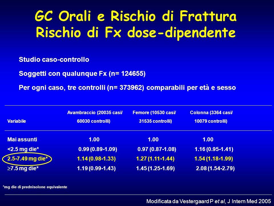 GC Orali e Rischio di Frattura Rischio di Fx dose-dipendente