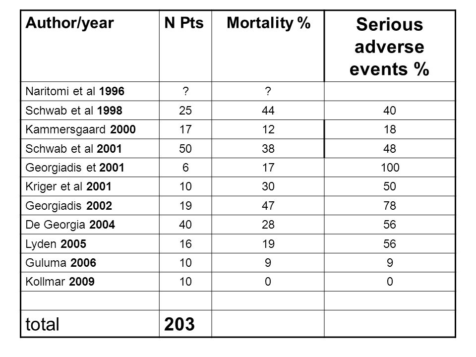 Serious adverse events %