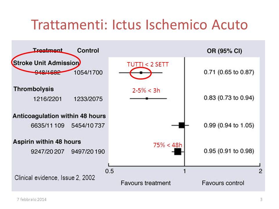 Trattamenti: Ictus Ischemico Acuto