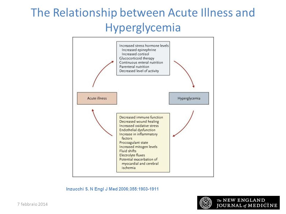 The Relationship between Acute Illness and Hyperglycemia
