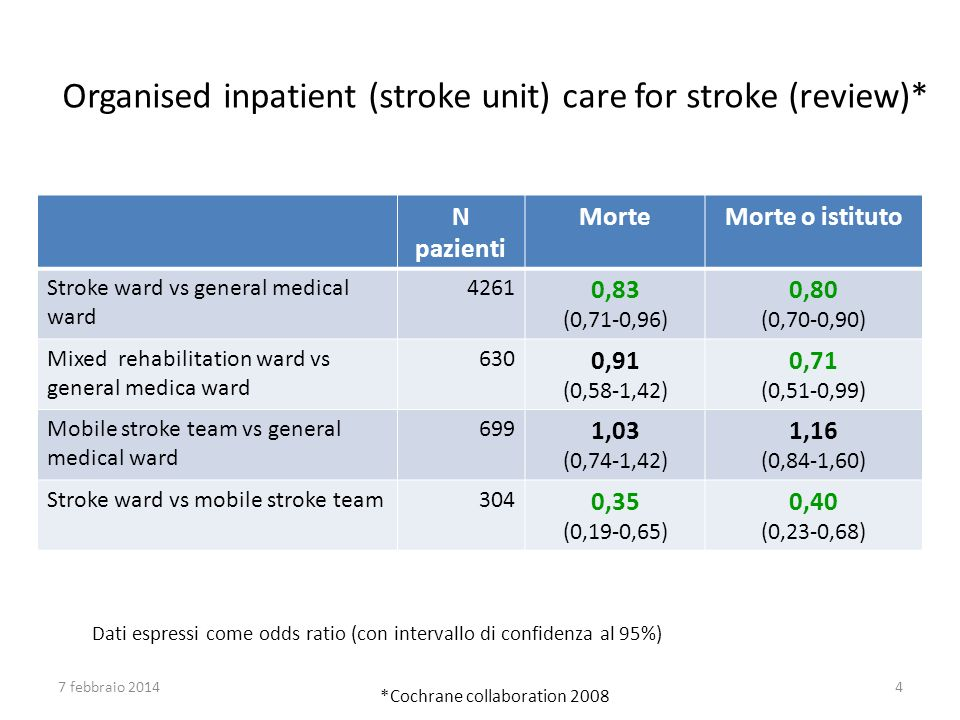 Organised inpatient (stroke unit) care for stroke (review)*