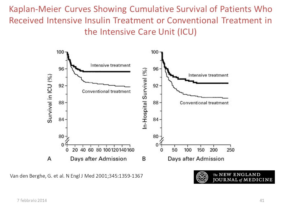 Kaplan-Meier Curves Showing Cumulative Survival of Patients Who Received Intensive Insulin Treatment or Conventional Treatment in the Intensive Care Unit (ICU)