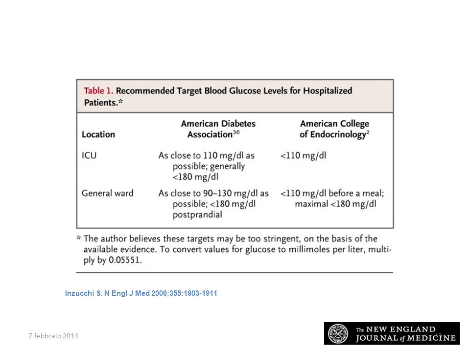 Recommended Target Blood Glucose Levels for Hospitalized Patients