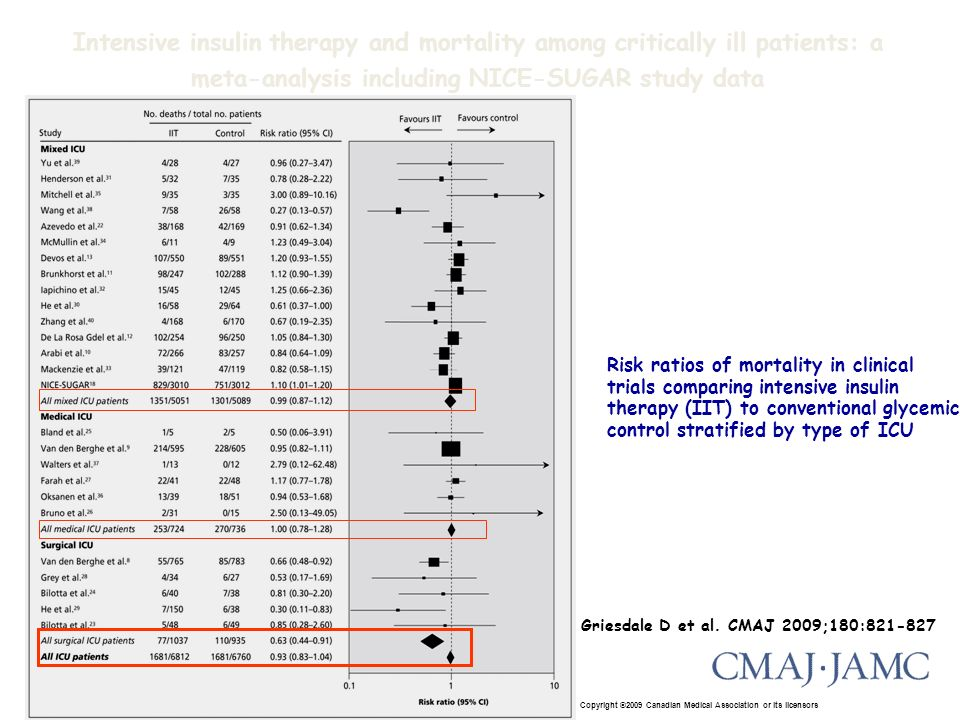 Intensive insulin therapy and mortality among critically ill patients: a meta-analysis including NICE-SUGAR study data
