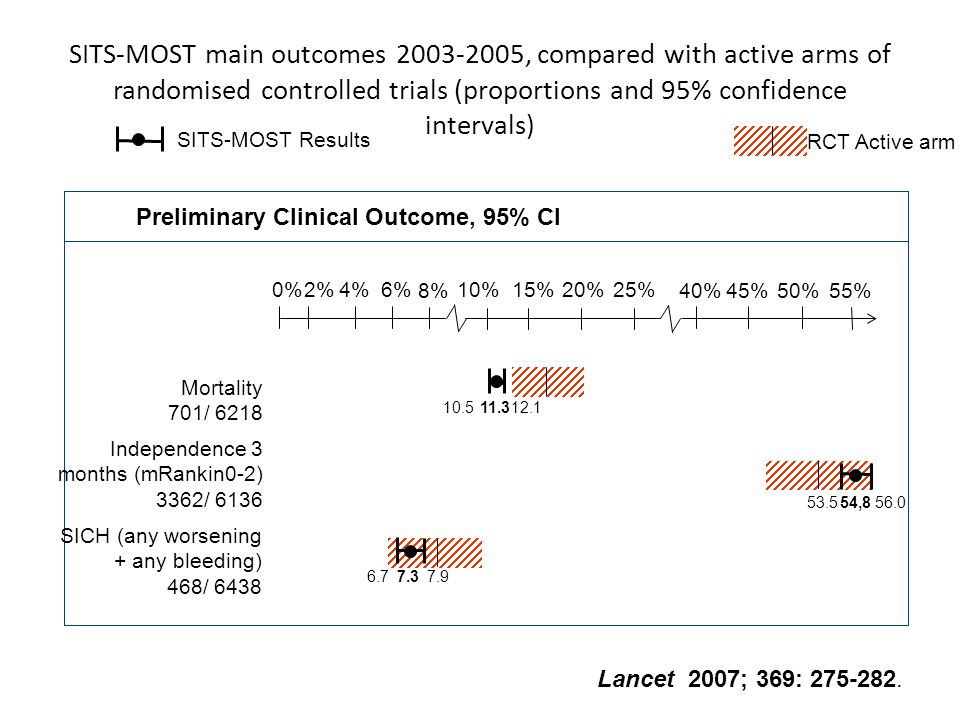SITS-MOST main outcomes 2003-2005, compared with active arms of randomised controlled trials (proportions and 95% confidence intervals)