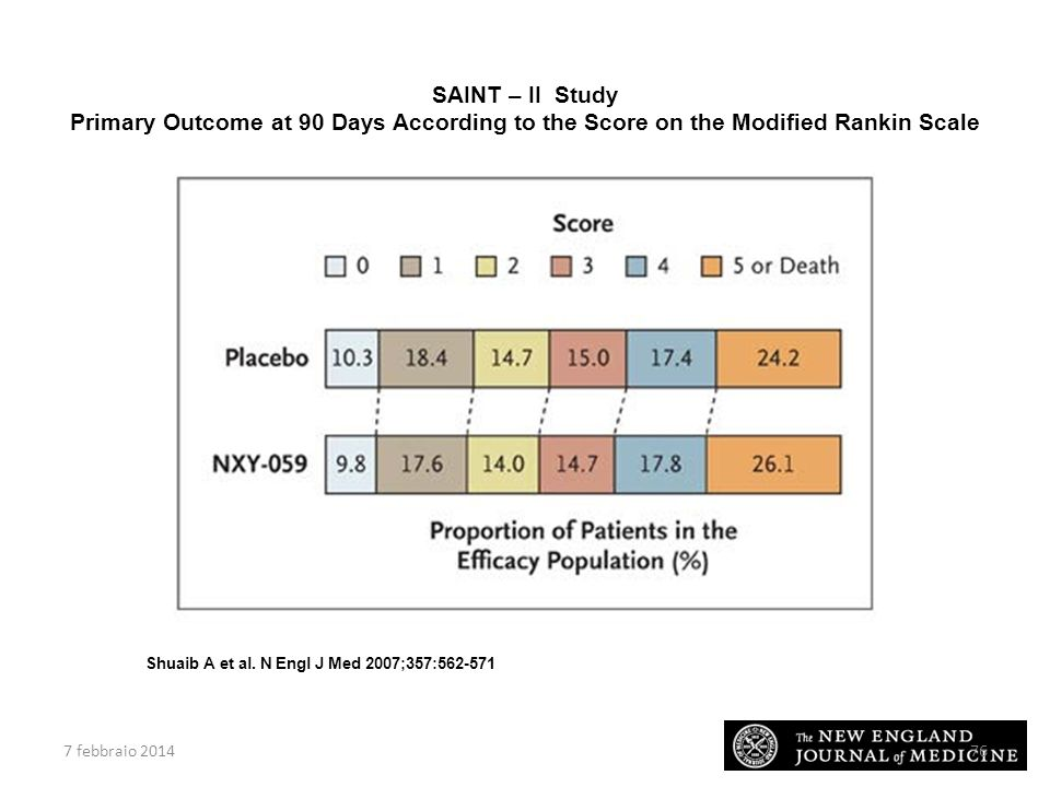 SAINT – II Study Primary Outcome at 90 Days According to the Score on the Modified Rankin Scale.