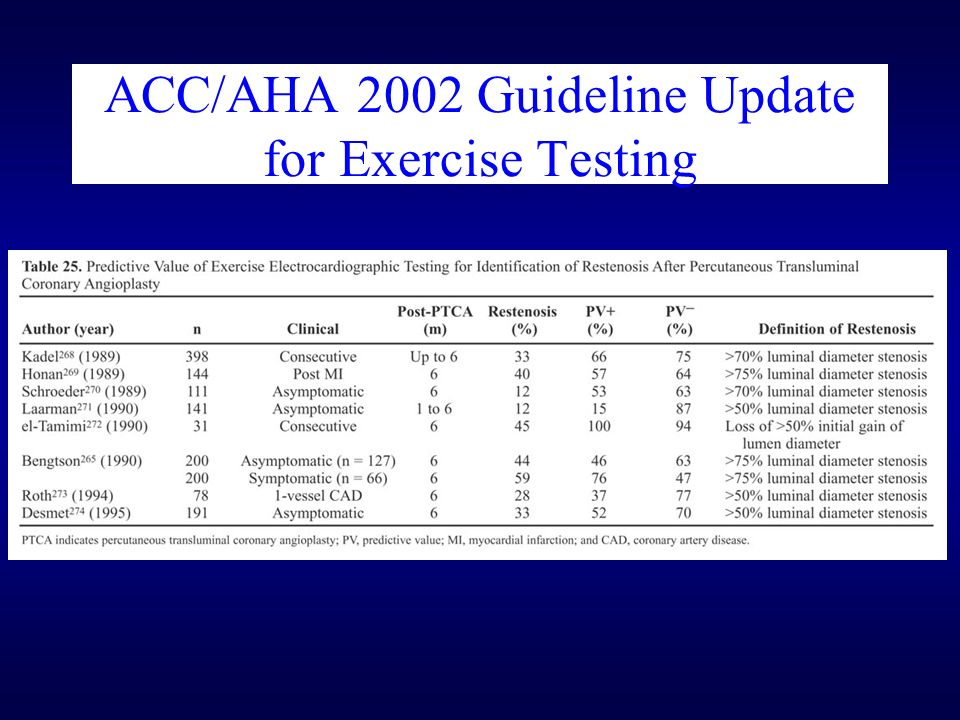 ACC/AHA 2002 Guideline Update for Exercise Testing