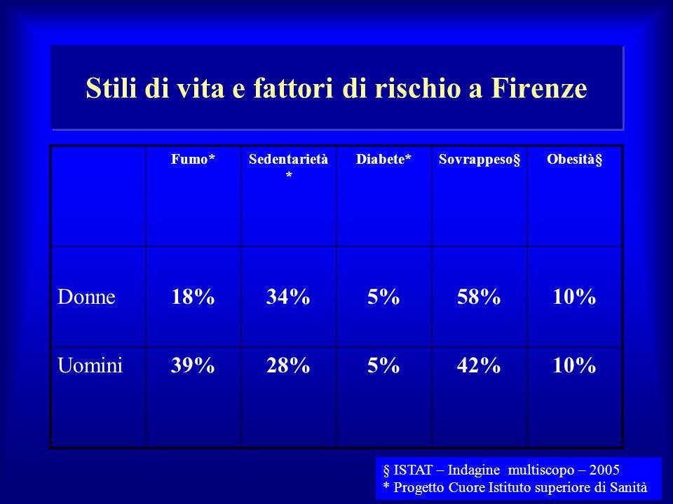 Stili di vita e fattori di rischio a Firenze