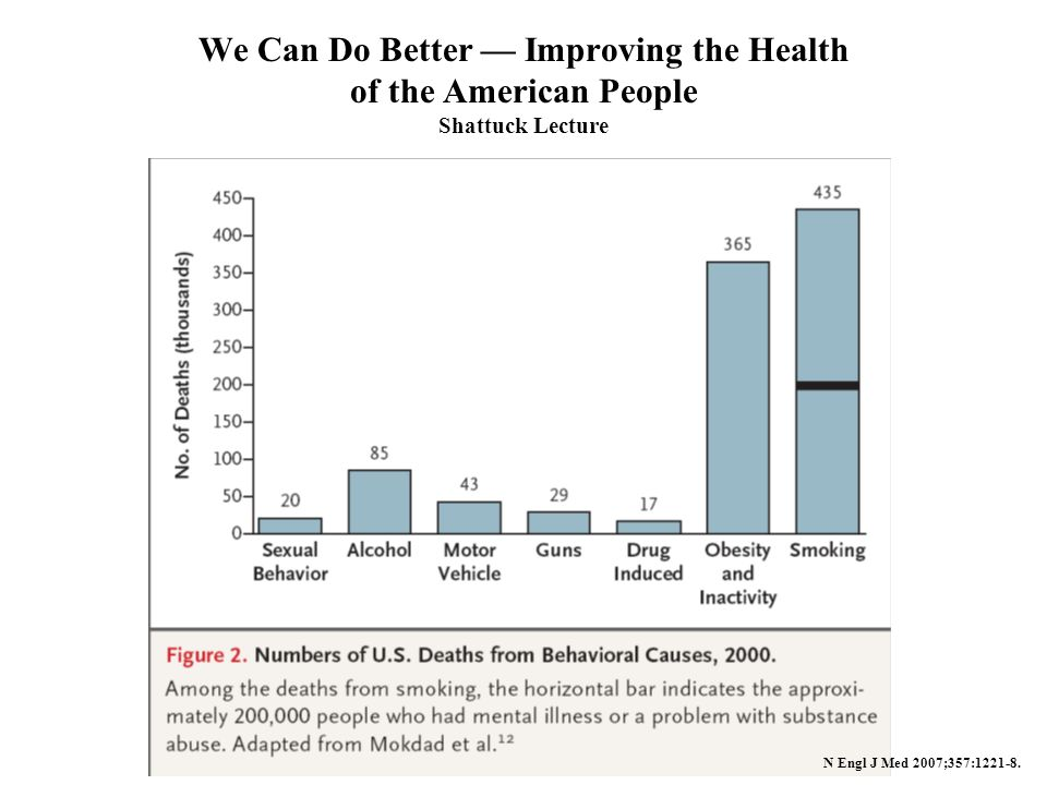 We Can Do Better — Improving the Health of the American People Shattuck Lecture