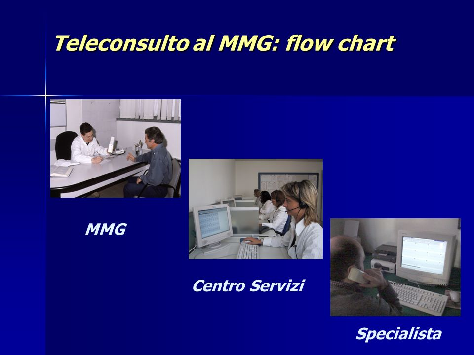Teleconsulto al MMG: flow chart
